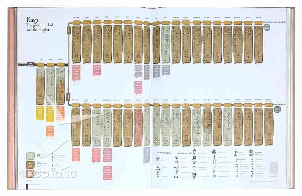 The Infographic Bible: Visualising the Drama of God's Word Hardback