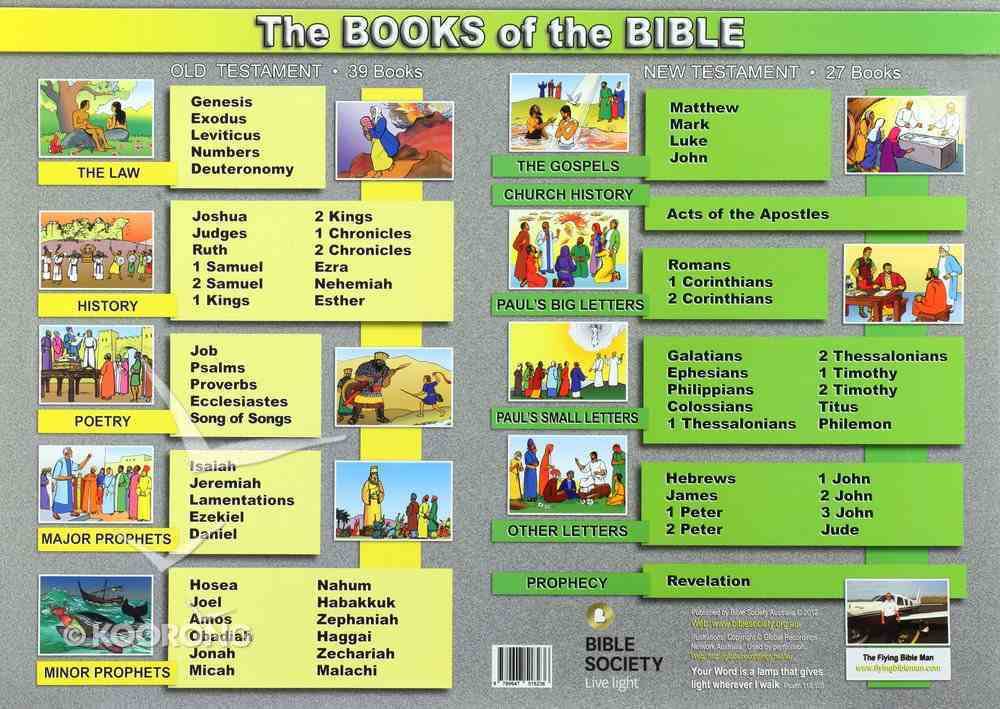 Books of the Bible Poster Poster